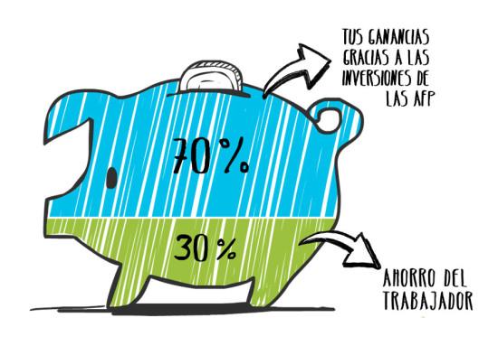 afp-ganancias