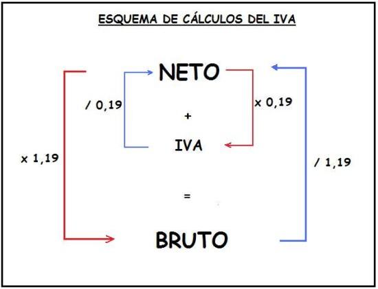 metodo-calculo-del-iva