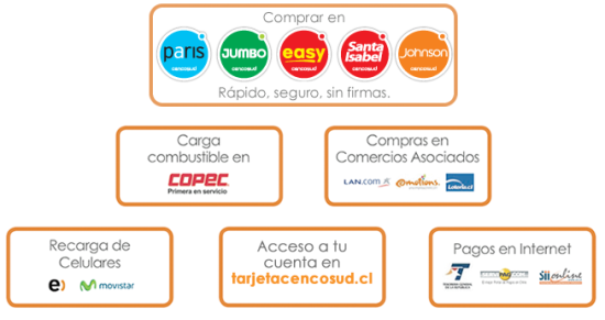 beneficios cencosud