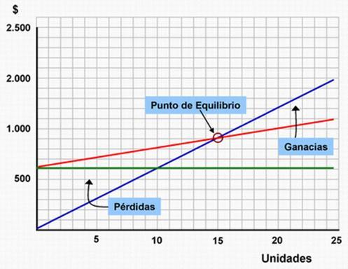 punto-de-equilibrio-grafico