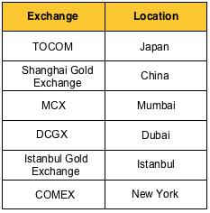8f3f550a47dd El precio del oro es un proceso dinámico que va cambiando todos los días.  Hay varios factores que ayudan a ir determinando el valor del oro cada día