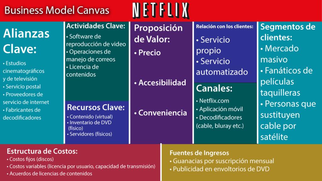 modelo-canvas-netflix