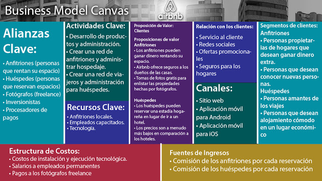 modelo-canvas-airbnb