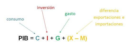 calculo-del-pib